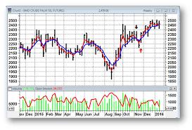 Cpo Future Price Chart Master Trader Tutorials
