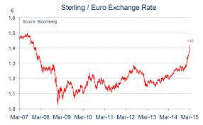 Exchange Rate Trend Chart Michael Toomim