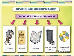 Реферат на тему информация виды информации реферат на тему информация виды информации