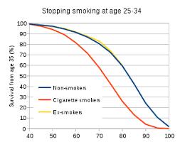 Smoking Cessation Wikipedia