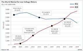 Lv Motor Ie3 Premium Efficiency Revenues To Overtake