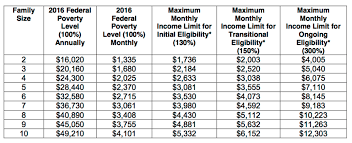 Medicaid Income Guidelines Chart Medicaid Income Guidelines Ohio