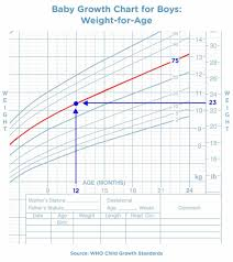 Pediatric Growth Chart Percentile Calculator Baby Growth Percentiles Online Charts Collection