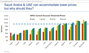 Middle East Oil Prices Chart Oil Price Analysis