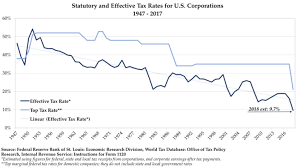 The Corporate Tax Myth Vodia Capital Medium