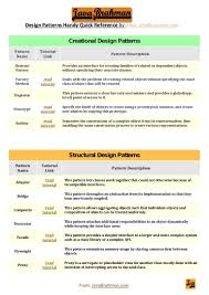 Gof Design Patterns Gang Of Four Gof Design Patterns Quick Handy Reference By