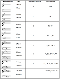 Key Chart Free Key Signature Chart Play In The Right Key Every Time