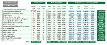 Ezchef Restaurant Inventory Management Menu Costing And Analysis