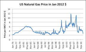 2012 Gas Prices Chart Us Natural Gas Price Chart Trade Setups That Work