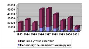 Курсовая работа Вывоз капитала из России ru Как видно из рисунка 2 недополучение выручки изменялось прямо пропорционально изменениям утечке капитала до 2000 г