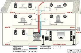 home speaker wiring diagram Home Entertainment Wiring Diagram whole house audio system wiring diagram whole inspiring home entertainment center wiring diagrams