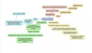 Venn Diagram Civil War Using Venn Diagrams To Understand Primaries And Caucuses Part Two