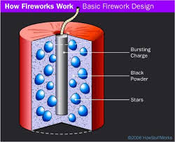 best chemistry of fireworks ideas project of how fireworks work you already understand the chemistry of