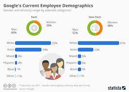 Chart Googles Current Employee Demographics Statista