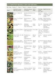 Herbs Table Chart Pdf Medicinal Herbs Herbal Plants Herbs