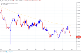 The Australian Dollar Suffers Sixth Day Of Losses But More