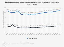 Suicide Death Rate U S By Gender 1950 2017 Statista