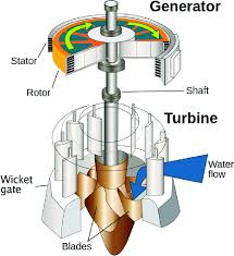 water turbine and electrical generator cut away view 67 water turbine and electrical generator cut away view 67