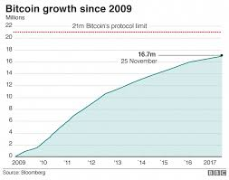 Bitcoin Graph Showing Number Of Coins Bitcoinsmining