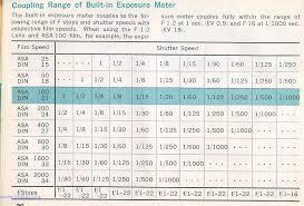 Light Meter Chart Lighting And Ventilation