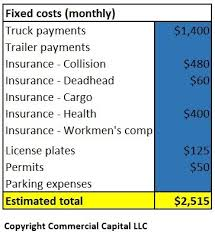 Calculate Your Cost Per Mile Truckers Owner Operators