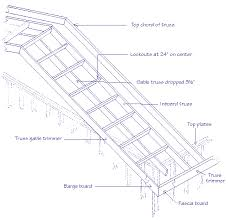 answers to questions about how to build a wheelchair ramp how to build stairs how to make a concrete slab how to build a gazebo how to install a