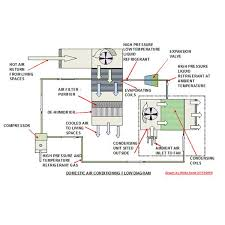 home air conditioning systems. air conditioning unit layout home systems