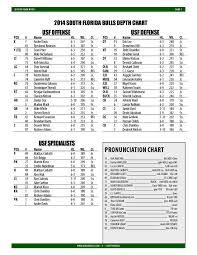 Usf Releases Depth Chart For 2014 Football Season Usf