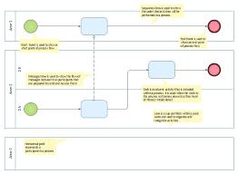 cross functional flowchart  swim lanes    swim lane diagrams    bpmn   diagram template  task  start  horizontal lane  lane  end