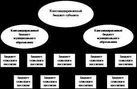 Дипломная работа Анализ формирования и исполнения местного  Рис 1 4 Структура межбюджетных отношений на уровне субъекта