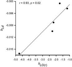 Individual spatial aggregation correlates with between-population ...