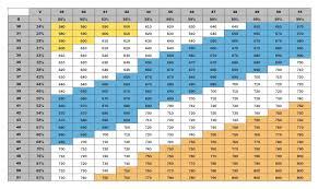 Gmat Gmat Score Chart