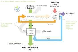 gas ac unit.  Unit Energy Pipeline Tech Talk U2014 Natural Gas AC Unit Produces Electricity Intended Ac Unit E