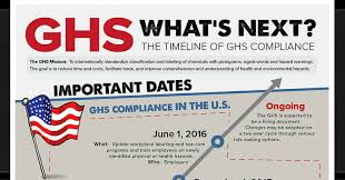 Ghs Timeline Whats Next Inforgraphic