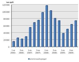 Производственная практика и отчет по практике в Сбербанке Объем выданных ипотечных кредитов за 2006 2009 гг
