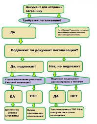 Апостиль на диплом легализация диплома и аттестата в Москве апостиль на диплом