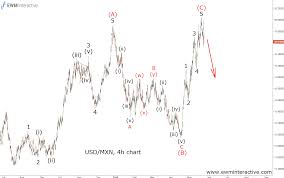 Usdmxn Precisely Followed Its Elliott Wave Path Ewm