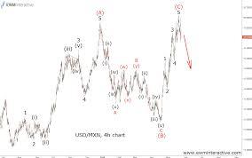 Usd Mxn Chart Usdmxn Precisely Followed Its Elliott Wave Path Ewm
