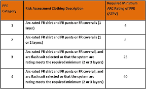 Arc Flash Clothing Rating Chart 61 Hand Picked Arc Flash Rating Chart