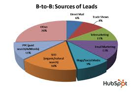 B To B Sales B2b Companies Rocking Inbound Marketing To Success