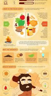 Is It Paleo Chart Paleo Diet Food Chart Eattobeatmg