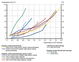 Skf Bearing Lubrication Chart Speeds