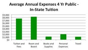 How To Compare Colleges Compare College Tuition Cost Of College Tuition