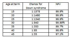 Risk Of Down Syndrome By Age Chart What Have We Learned About The New Down Syndrome Prenatal