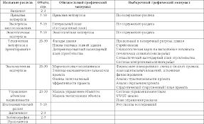 Краткая характеристика состава проекта Студопедия Оформление дипломного проекта
