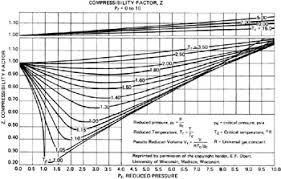 compressibility factor graph. figure b-2: compressibility factor, z, for p r \u003d 0 to 10. factor graph t