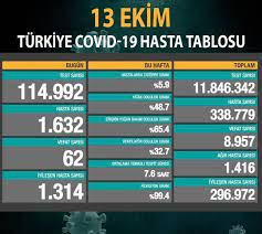Sizhaber.com - Bakan Koca son rakamı açıkladı! . . #Türkiye #sizhaber  #Haber #Sondakika #Politika #news #bakankoca #korona #koronavirüsü  #koronavirüs #virus   Facebo