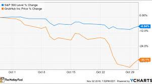 Grubhub Share Price Chart Why Grubhub Inc Stock Lost 33 1 In October Nasdaq