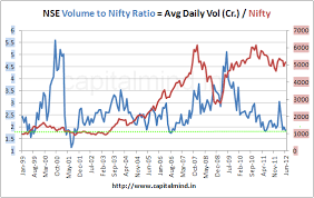 Nifty Share Chart Chart Nse Volume To Nifty Ratio Near 6 Year Low