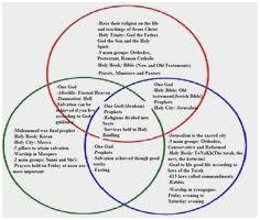 Christianity And Islam Venn Diagram Judaism Christianity And Islam Venn Diagram Wonderfully Religion